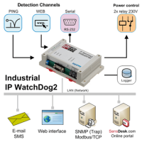 IP_WatchDog2_Industrial_icons_350.png